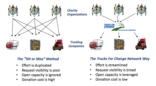 how trucks for change works